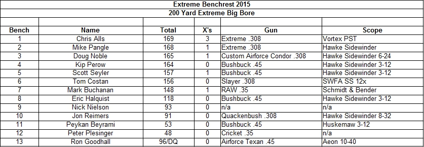 2015 Extreme Big Bore Results